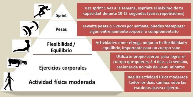 Photo of Cómo hacer ejercicios de entrenamiento con pesas de pirámide