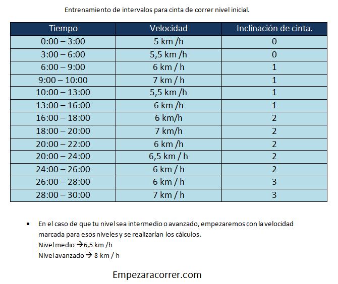 Photo of Entrenamiento de Intervalo de Entrenamiento para Principiantes Nivel 3