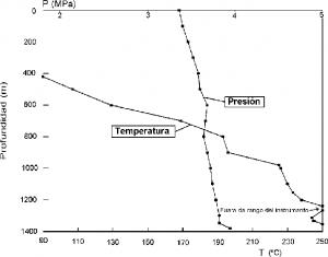 Los estudios observan cómo Bikram eleva la temperatura central