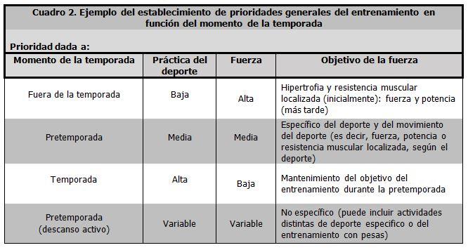 Photo of Principios generales de los programas de entrenamiento con pesas para deportes