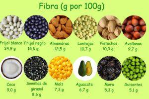 Alimentos con alto contenido de fibra para la pérdida de peso