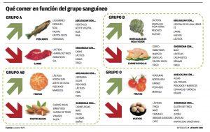 ¿Cuál es la dieta del tipo de sangre?