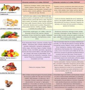 Dieta baja en FODMAP vs. otras dietas: ¿Cuál es la mejor?