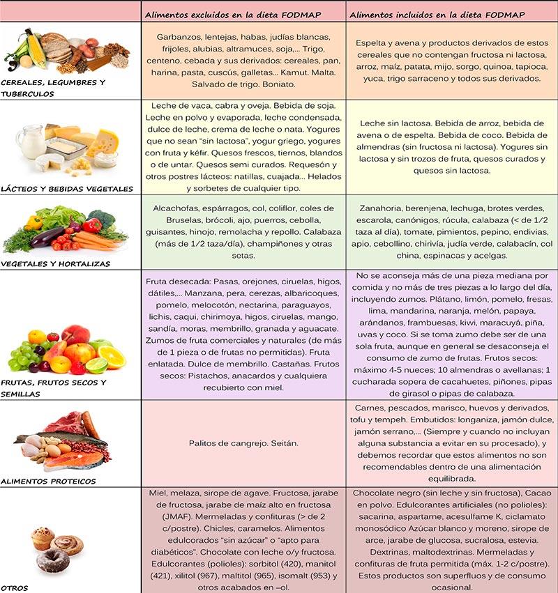 Photo of Dieta baja en FODMAP vs. otras dietas: ¿Cuál es la mejor?
