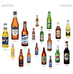 Las bebidas alcohólicas que son bajas en carbohidratos