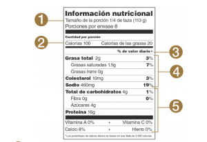 Lo que significa una dieta de 2.000 calorías en una etiqueta nutricional