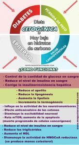 Los fundamentos de la dieta Keto y cómo funciona