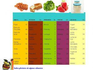 Obtener el índice glicémico de muchos alimentos comunes