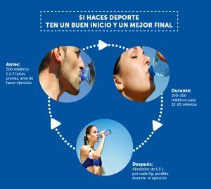 Qué beber para una adecuada hidratación durante el ejercicio