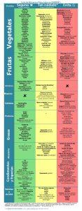 Qué esperar de la dieta baja en FODMAP