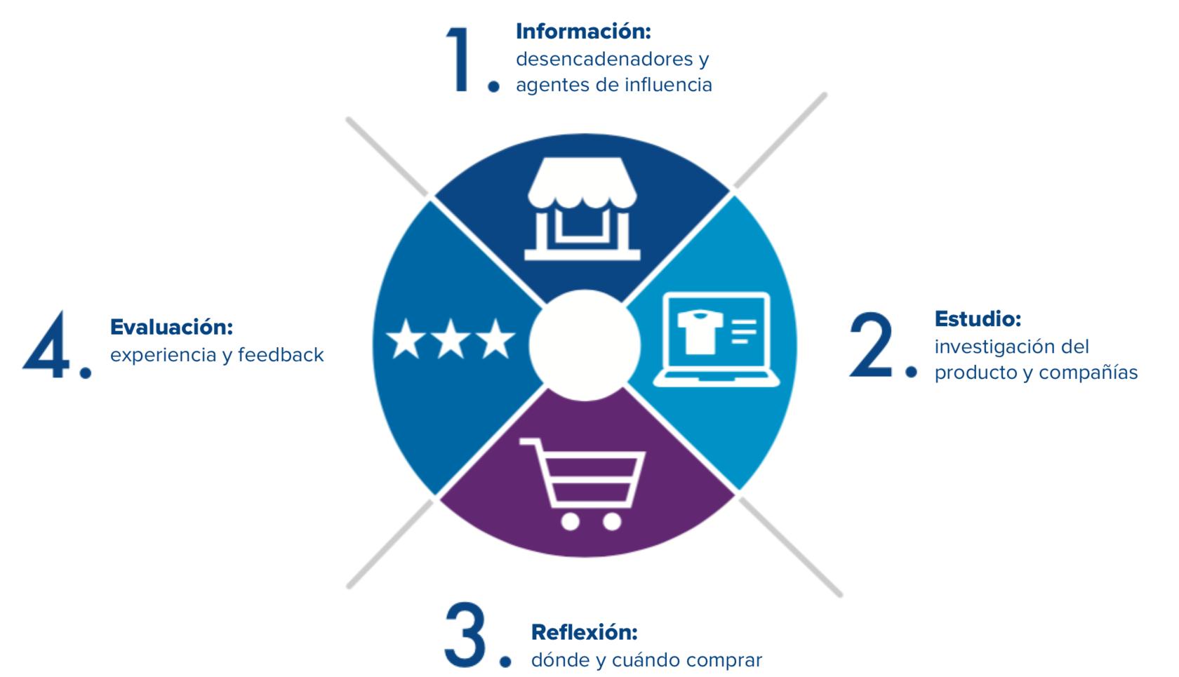 Photo of Tome decisiones más inteligentes cuando compre en línea los comestibles
